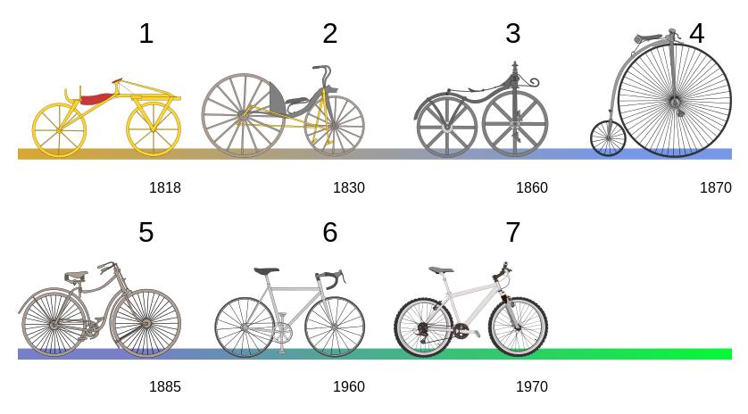 Еволюція велосипеду